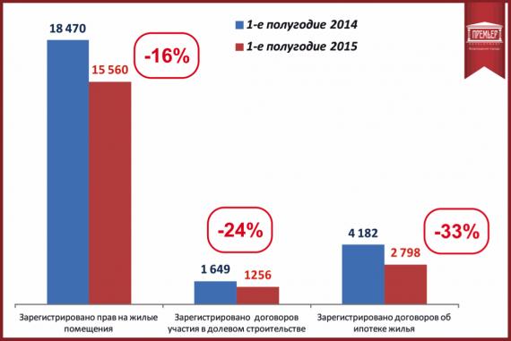 Сравнительная статистика Росреестра за 2014-2015