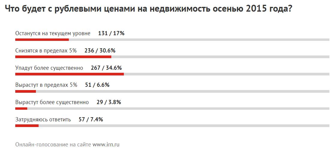 Прогноз рублевых цен на недвижимость