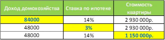 Условия 100% доступности жилья